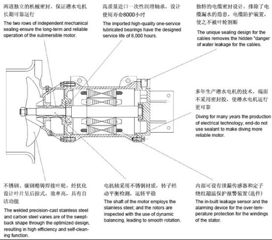 QJB型潜水搅拌机的结构特点