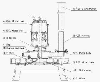QXB型潜水离心曝气机的结构图