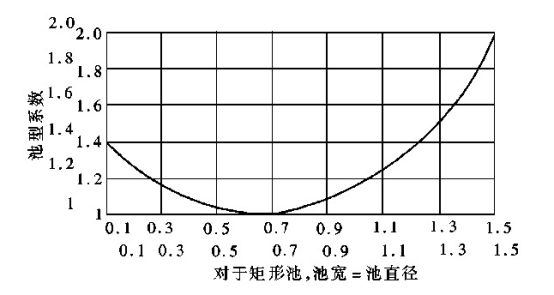 QJB型潜水搅拌机池型校正系数曲线