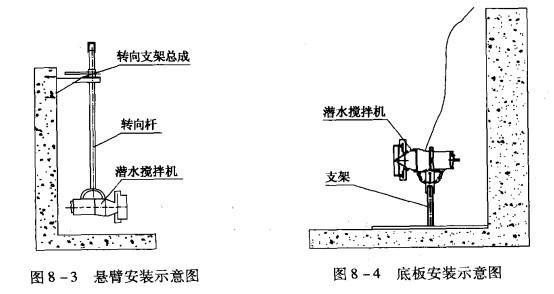 3)单导杆安装 最常用的安装方法是搅拌器沿着装于水池壁上的一根导杆下降或提升,见图8-5。当池深H<4m时建议采用安装系统I。潜水搅拌机的潜水深度可以根据需要进行垂直方向的调节,而且在水平面内可绕导杆旋转的最大角度为60,起吊系统底座、支撑架和下托架与池的有关联接面均采用膨胀螺栓固定,无需预留孔。当池深H>4m时建议采用安装系统II,需在池底做一混凝土基础〔或钢结构底座)。起吊系统底座、钢绳固定架和导向底座与池的有关联接面均采用膨胀螺栓固定,无需预留孔。安装系统II用导向钢绳替代导杆,具有运