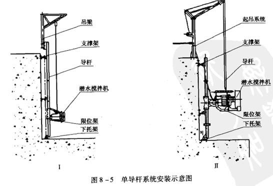 最常用的安装方法是搅拌器沿着装于水池壁上的图片